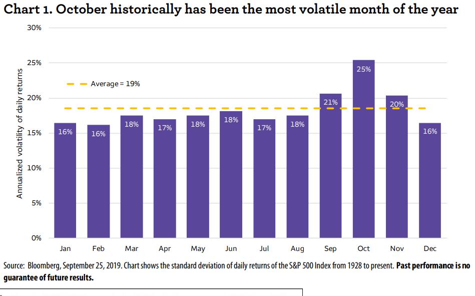 October Volatility